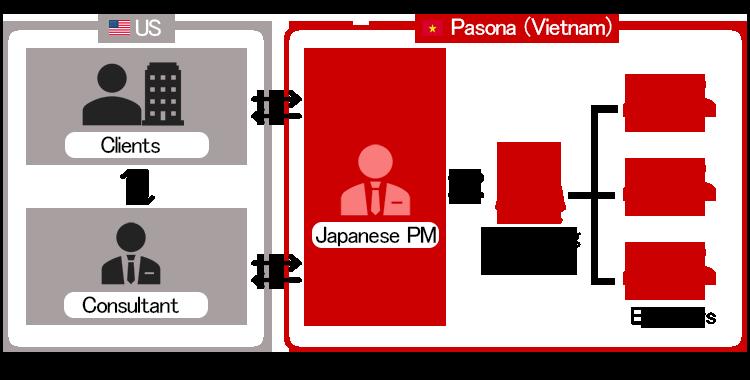 Pasona Japan's global network.