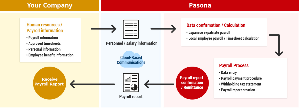 Payroll Processing Service Flow